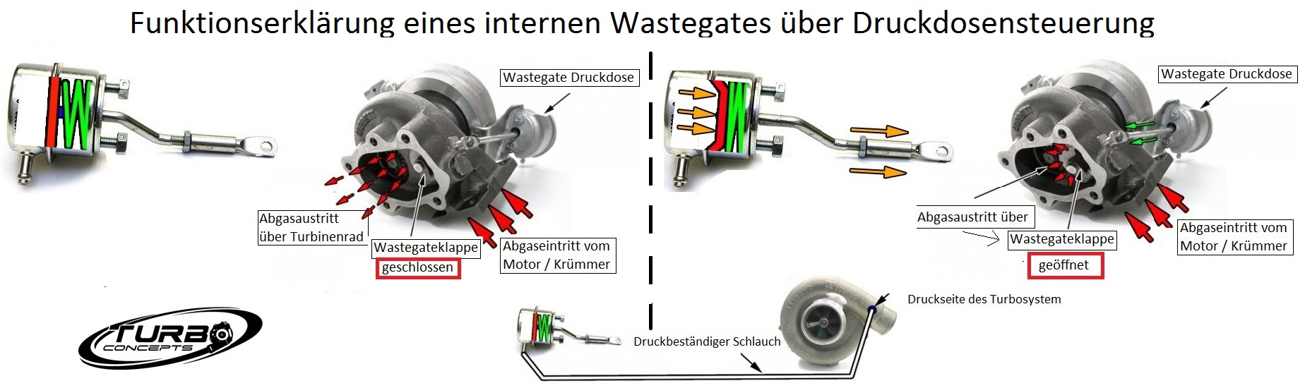 Wastegate-Intern